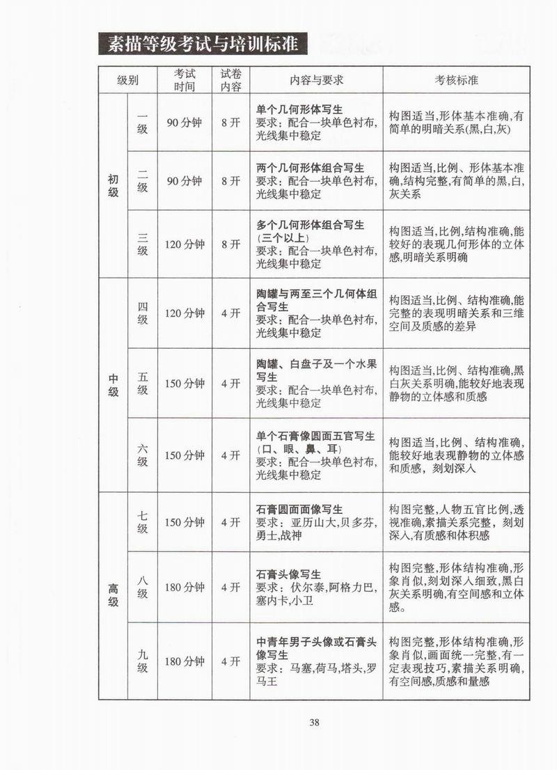 2007年中国美院素描等级考试与培训标准